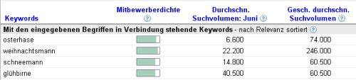 Suchvolumen Google Adwords Keyword Tool
